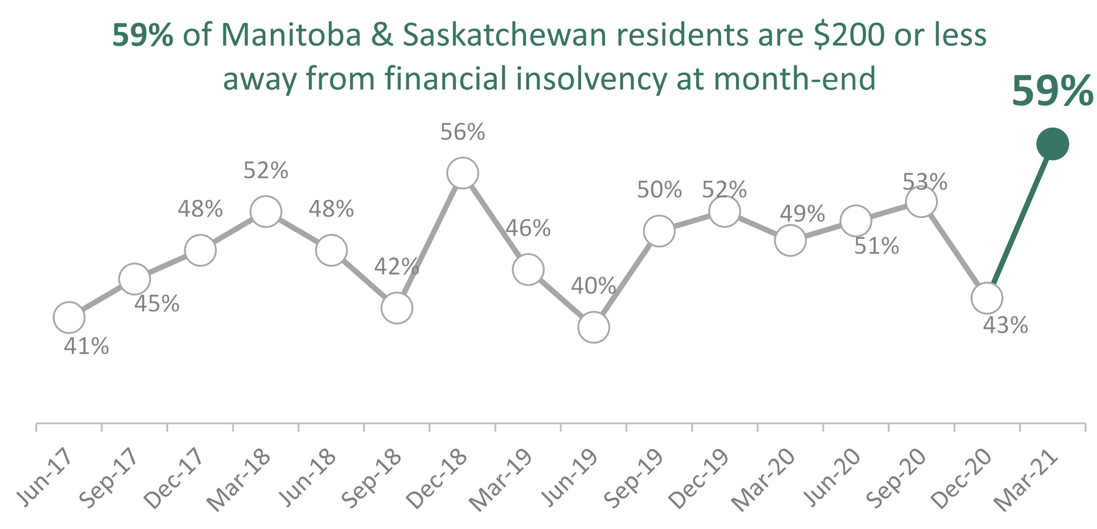 Caption: The number of Manitoba and Saskatchewan residents who are $200 or less from financial insolvency at month-end jumped 16 points since December 2020, reaching a five-year high.