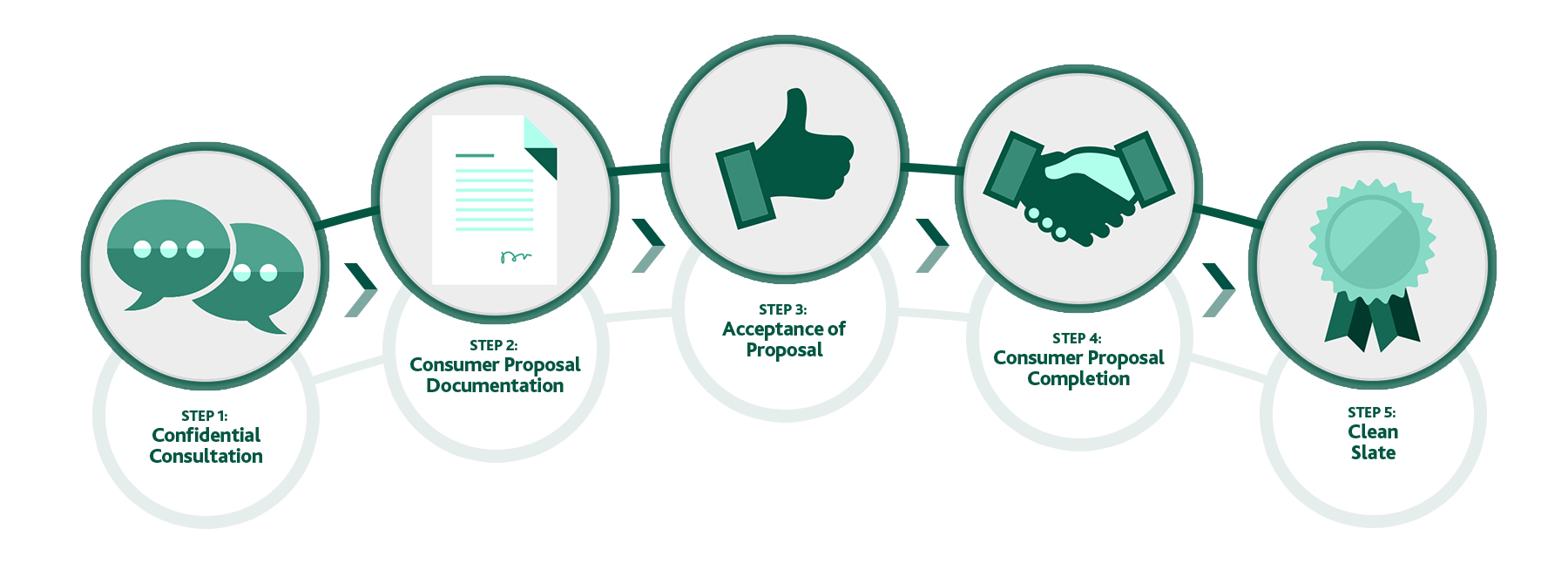 Consumer Proposal: Step 1 Confidential consultation; Step 2 Consumer proposal documentation; Step 3 Acceptance of proposal; Step 4 Consumer proposal completion; Step 5 Clean slate.